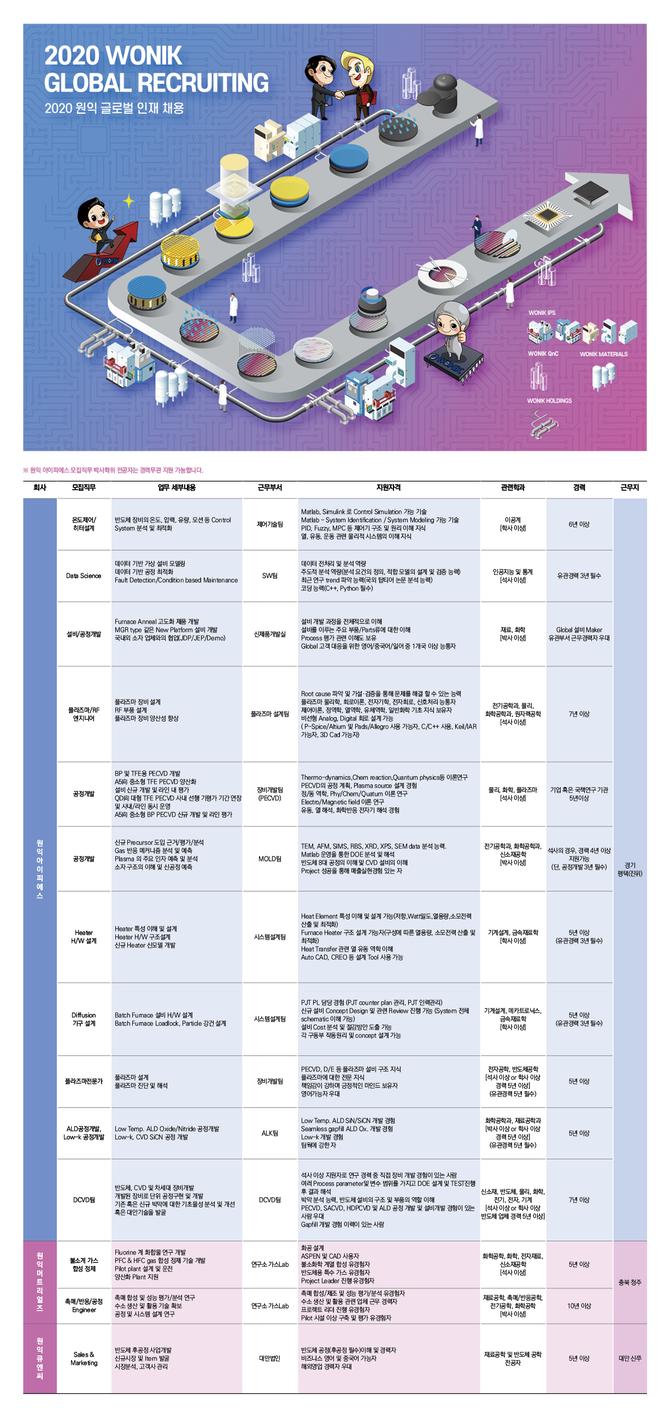(경력) 2020 원익그룹 경력사원 Global 채용.png